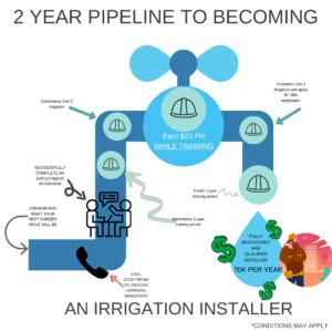Becoming an irrigation installer
